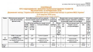 отчет таблица благ-3 кв2020