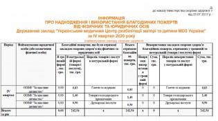 отчет таблица благ-4 кв2020